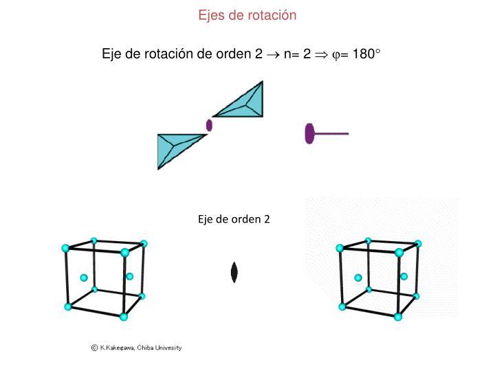 Ejes de rotación