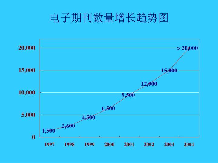 电子期刊数量增长趋势图