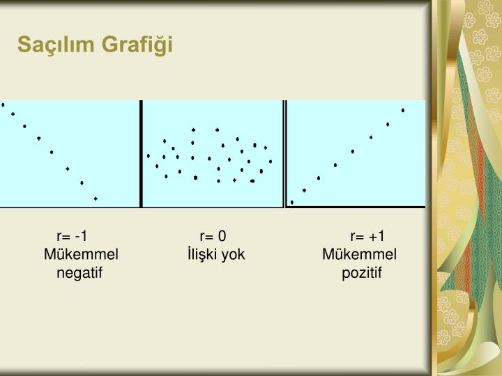 Saçılım Grafiği