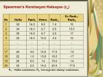 spearman s korelasyon katsay s r s1