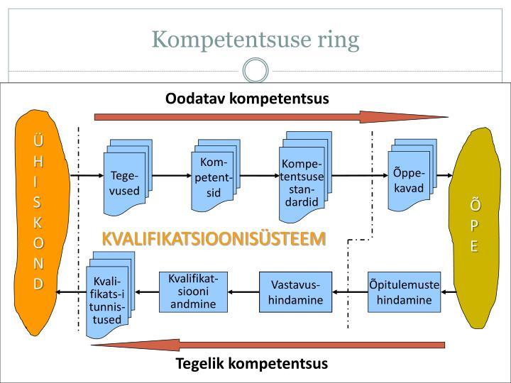 Kompetentsuse ring