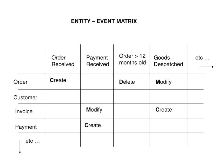 ENTITY – EVENT MATRIX