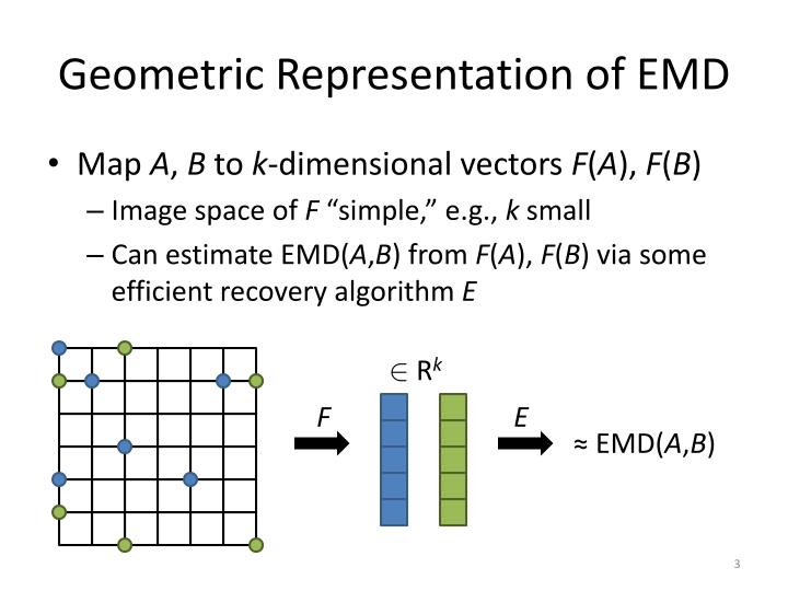 Geometric Representation of EMD