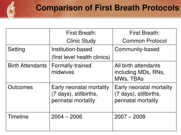 Comparison of First Breath Protocols
