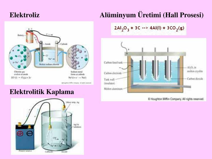 Alüminyum Üretimi (Hall Prosesi)