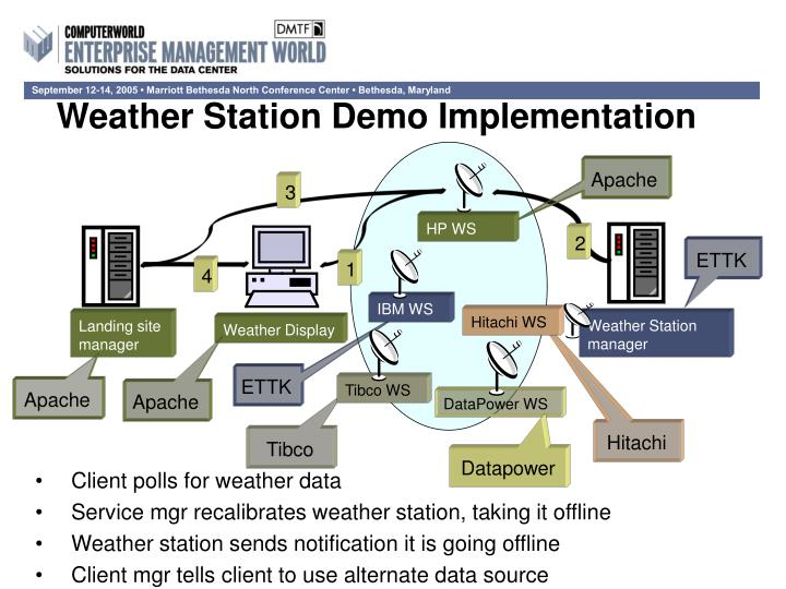 Weather Station Demo Implementation