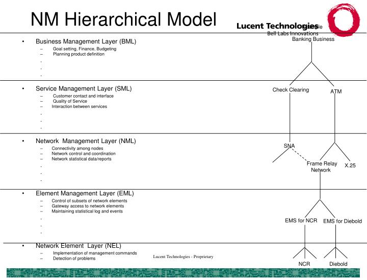 NM Hierarchical Model