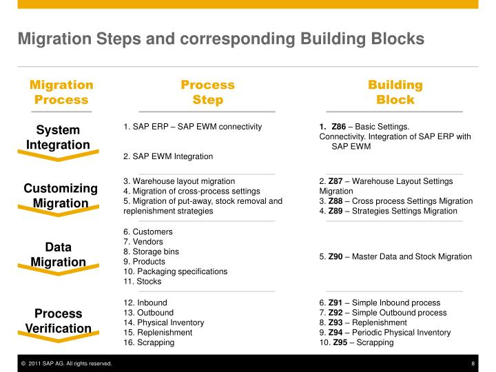Migration Steps and corresponding Building Blocks