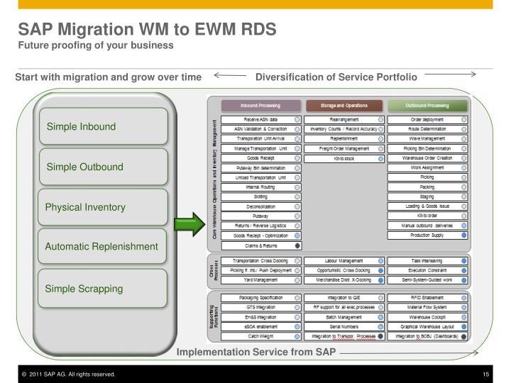 SAP Migration WM to EWM RDS