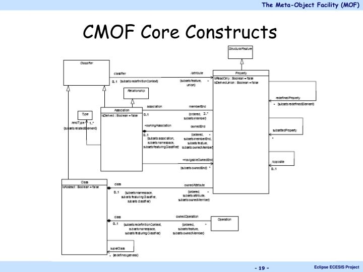 CMOF Core Constructs