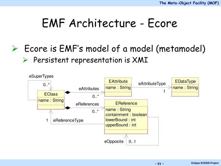 EMF Architecture - Ecore