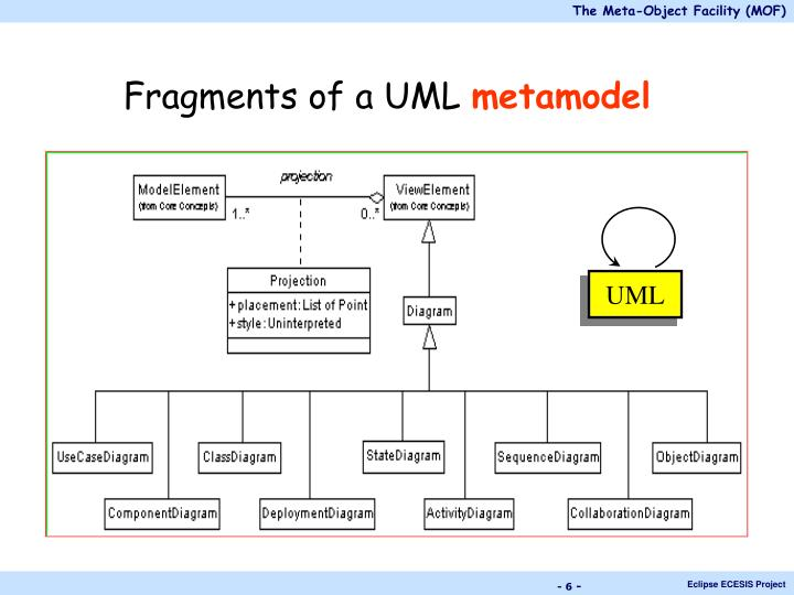 Fragments of a UML