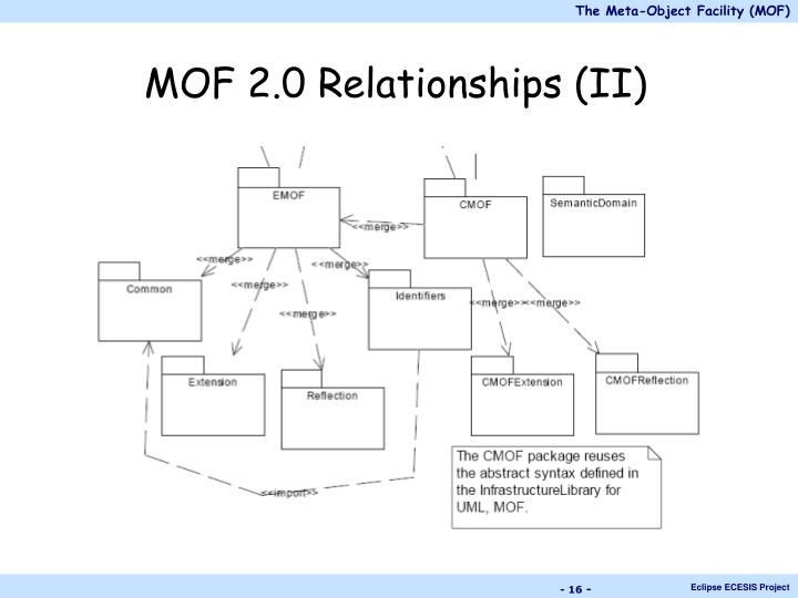 MOF 2.0 Relationships (II)