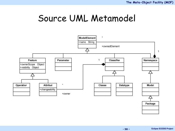 Source UML Metamodel