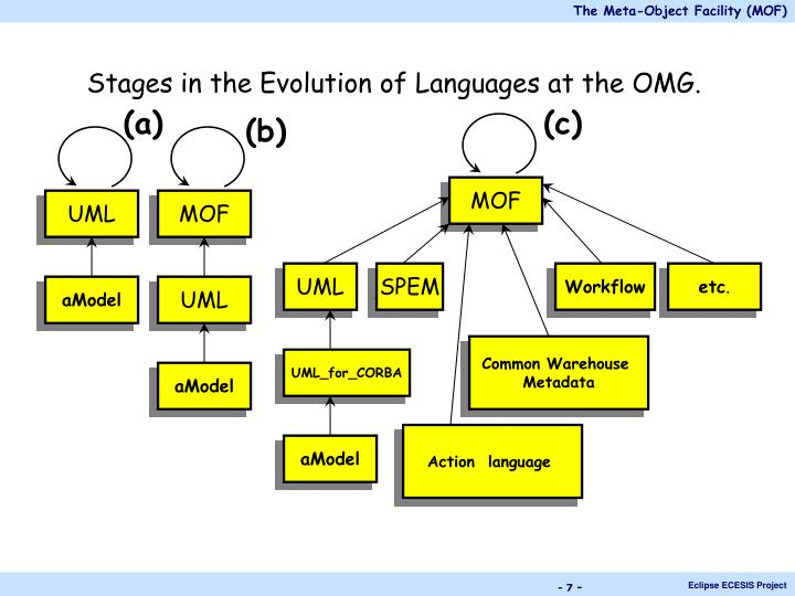 Stages in the Evolution of Languages at the OMG.