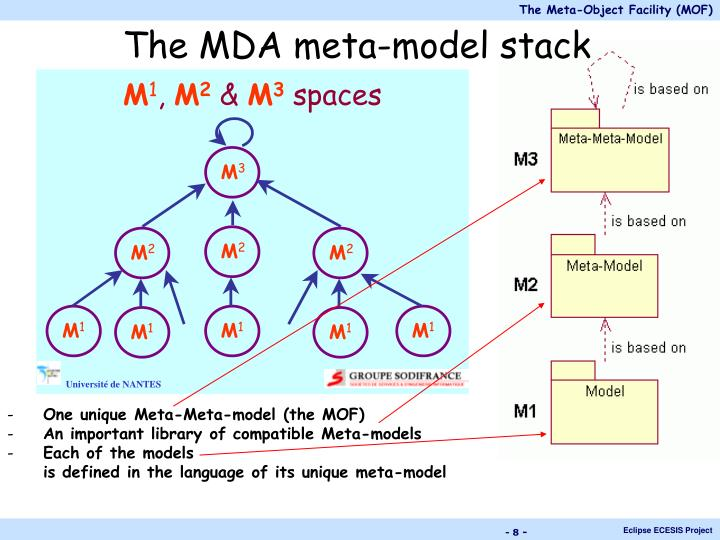 The MDA meta-model stack