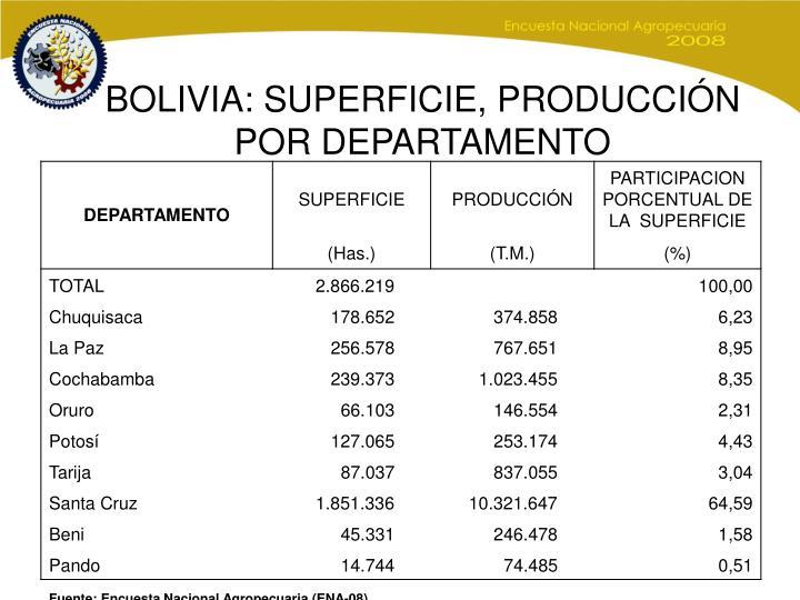 BOLIVIA: SUPERFICIE, PRODUCCIÓN POR DEPARTAMENTO