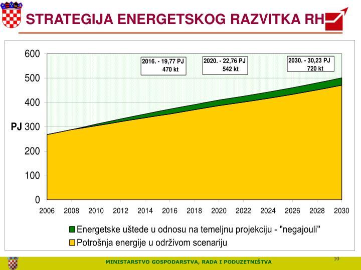 STRATEGIJA ENERGETSKOG RAZVITKA RH
