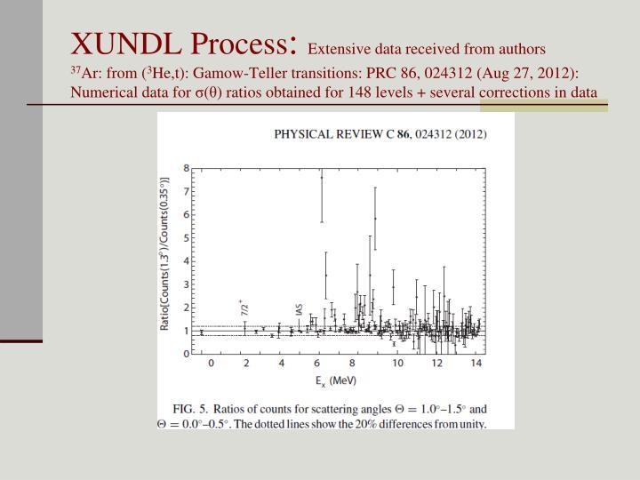 XUNDL Process