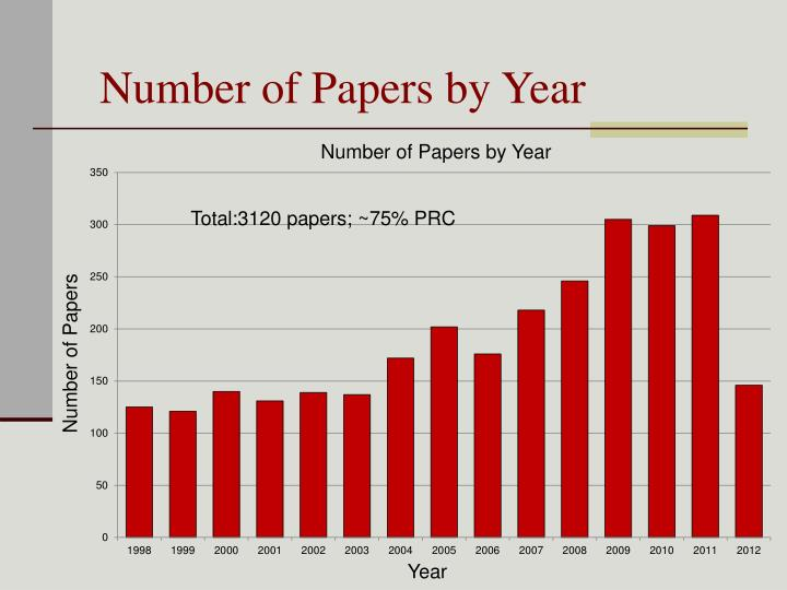 Number of Papers by Year