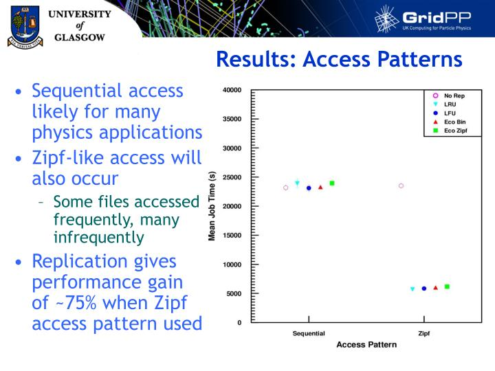 Results: Access Patterns