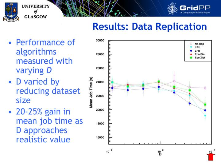 Results: Data Replication