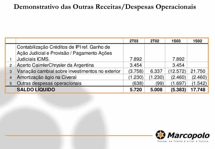 Demonstrativo das Outras Receitas/Despesas Operacionais
