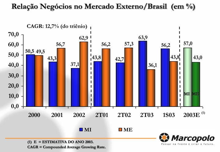 Relação Negócios no Mercado Externo/Brasil  (em %)