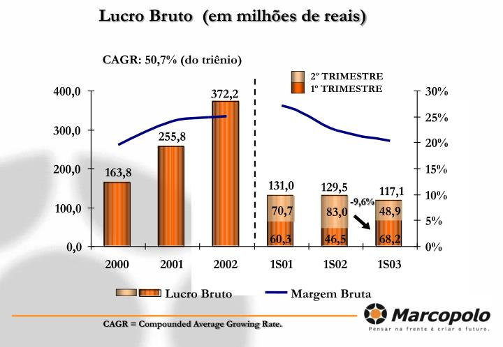 CAGR: 50,7% (do triênio)