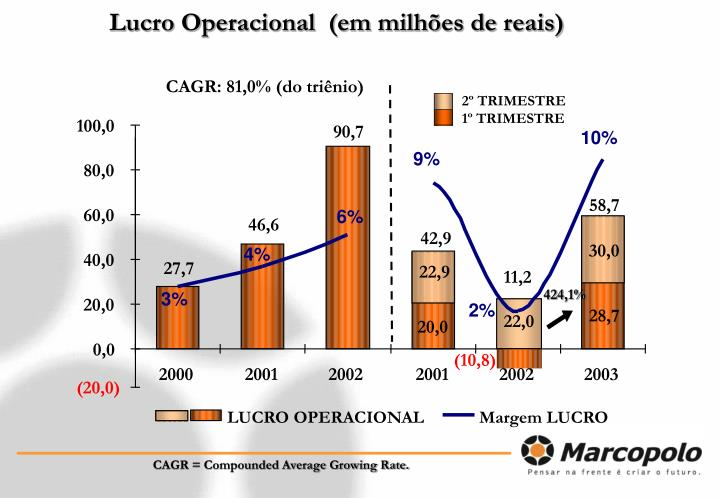 CAGR: 81,0% (do triênio)