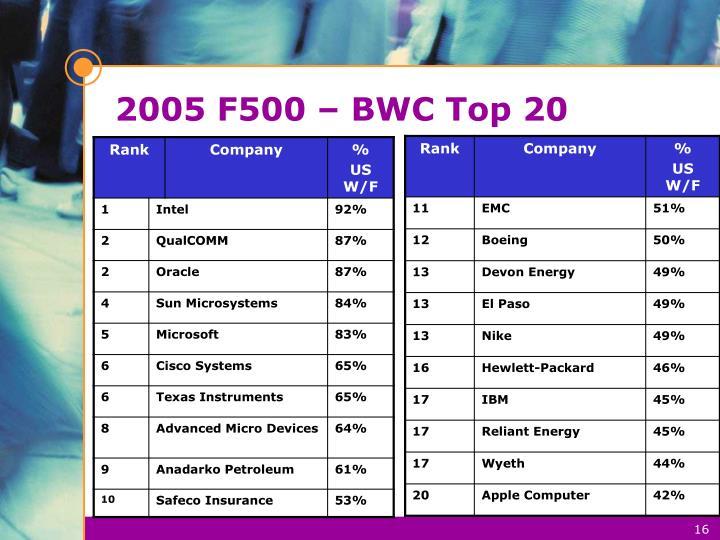 2005 F500 – BWC Top 20