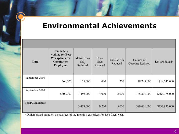 Environmental Achievements