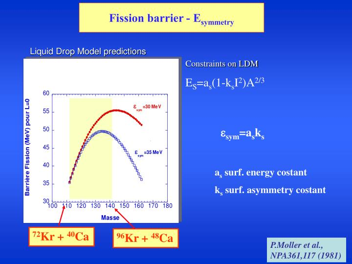 Fission barrier - E