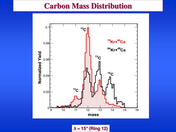 Carbon Mass Distribution