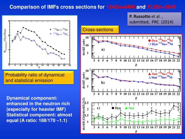 Comparison of IMFs cross sections for