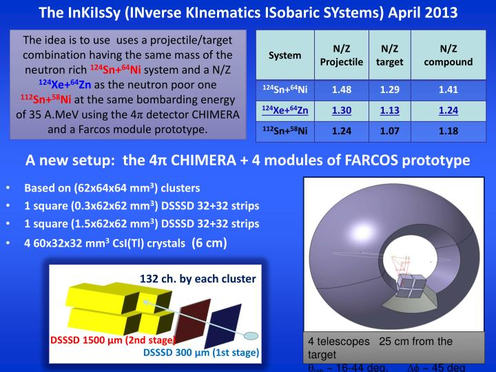 The InKiIsSy (INverse KInematics ISobaric SYstems) April 2013