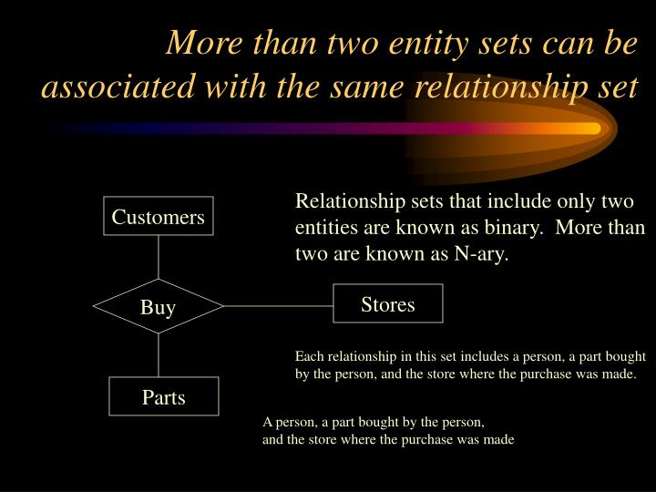 More than two entity sets can be associated with the same relationship set