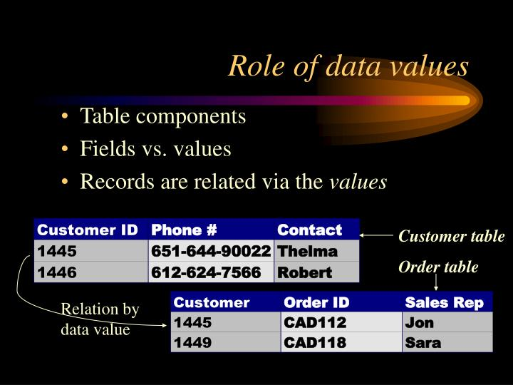 Role of data values