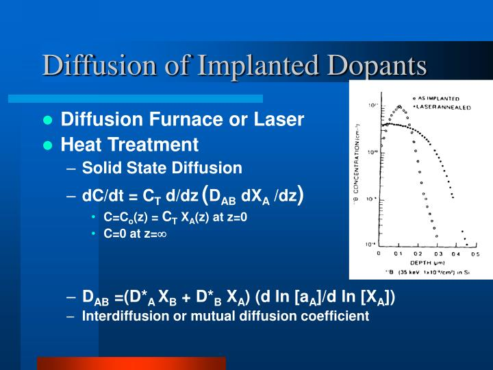Diffusion of Implanted Dopants