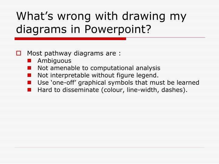 What's wrong with drawing my diagrams in Powerpoint?