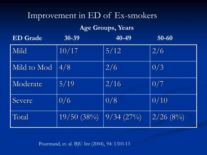 Improvement in ED of Ex-smokers