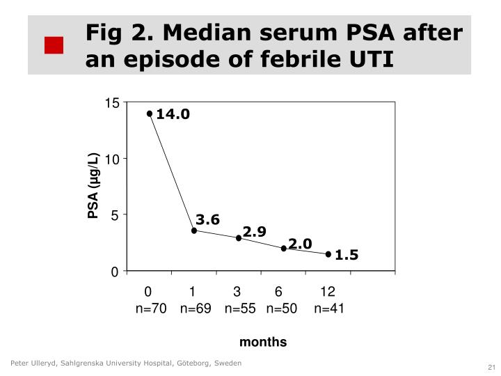 Fig 2. Median serum PSA after an episode of febrile UTI
