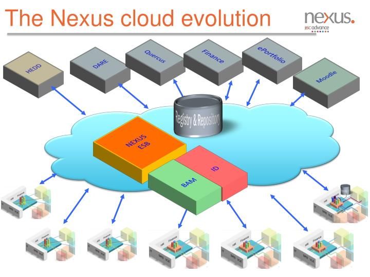 The Nexus cloud evolution