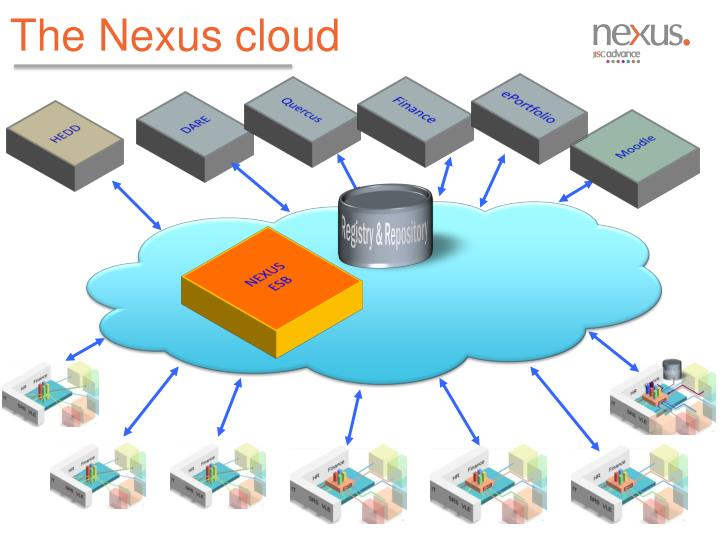 The Nexus cloud