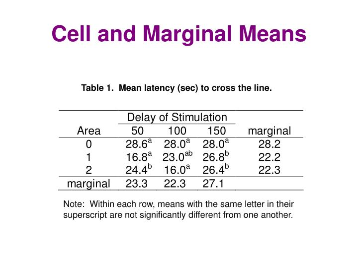 Cell and marginal means