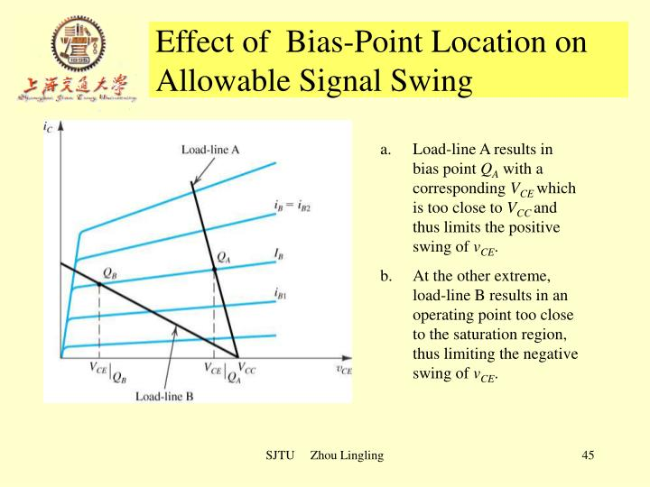 Effect of  Bias-Point Location on Allowable Signal Swing