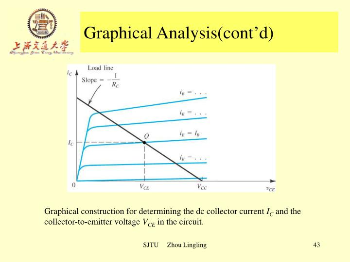 Graphical Analysis(