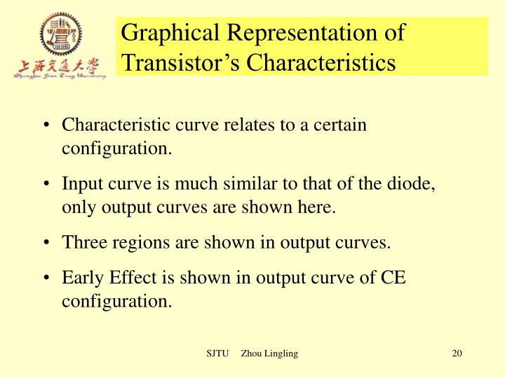 Graphical Representation of 	      Transistor's Characteristics
