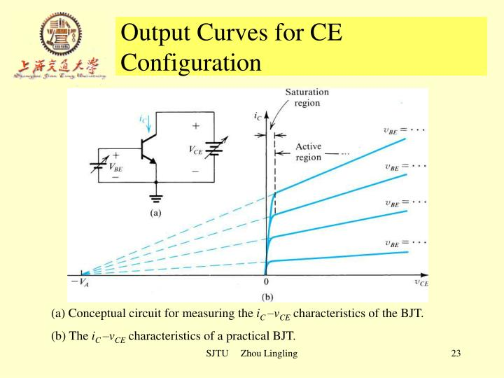 Output Curves for CE Configuration