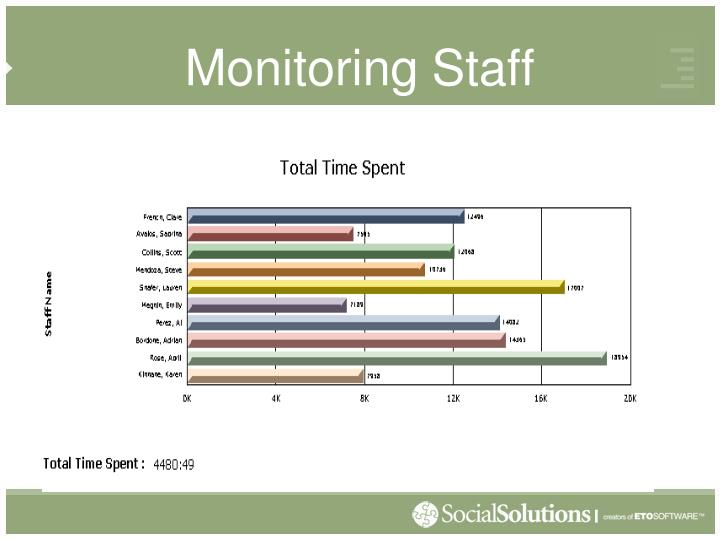 Monitoring Staff